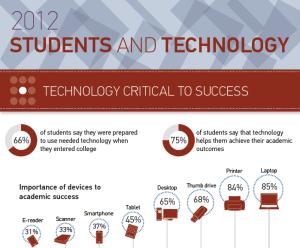 2012 ECAR Infograph