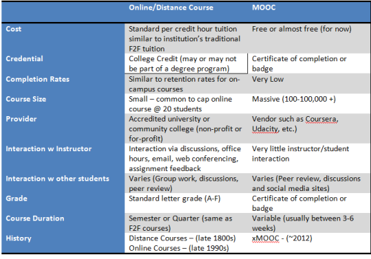 Table Mooc vs Online